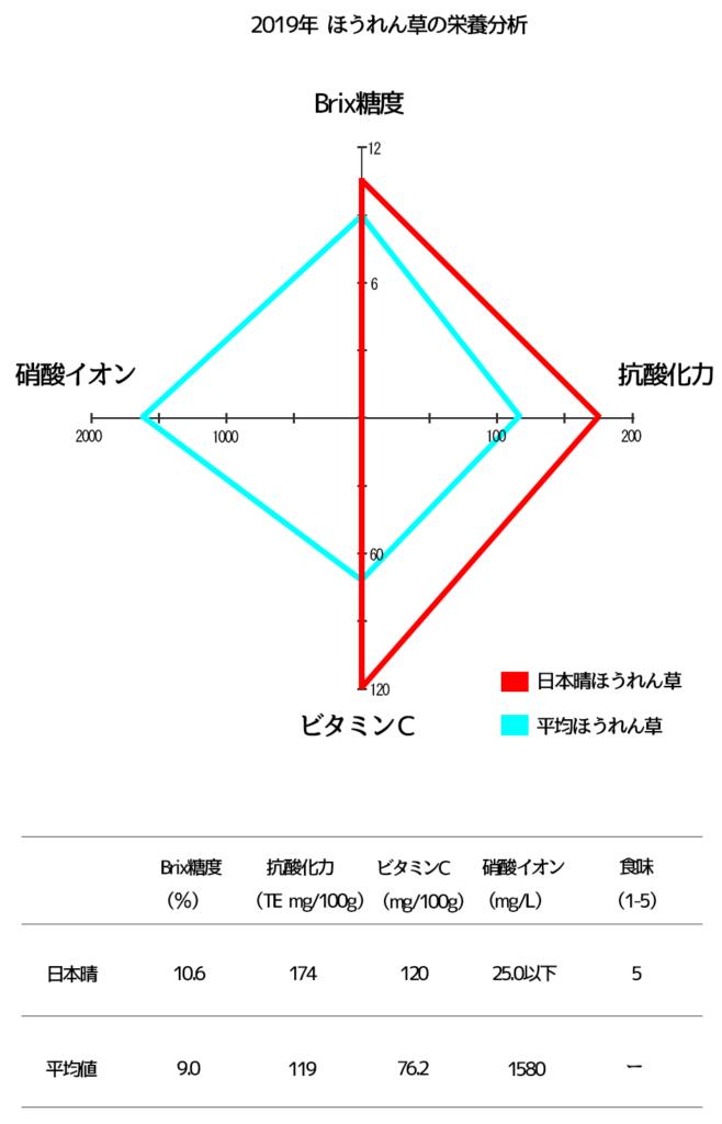 日本晴ほうれん草の栄養分析
